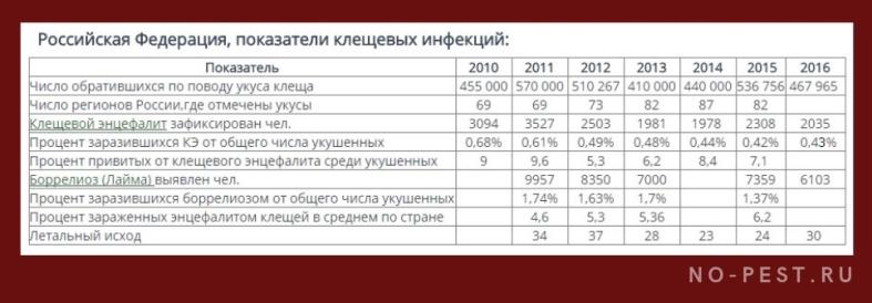 Общие показатели клещевых инфекции в России 2010-2016гг