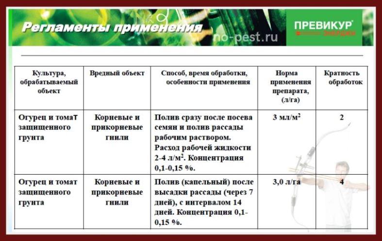 "Регламенты применения фунгицида ""Превикур"""