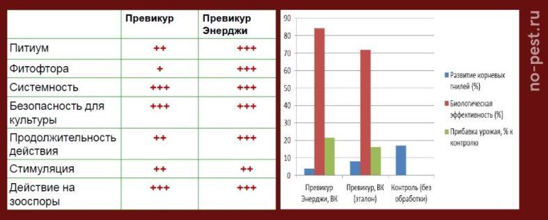 "Анализ эффективности ""Превикур Энерджи"""